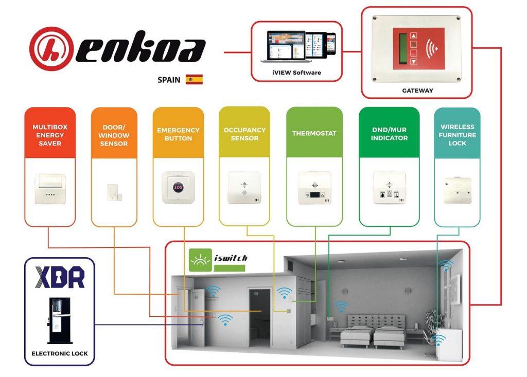 Enkoa Energy Savings Management System